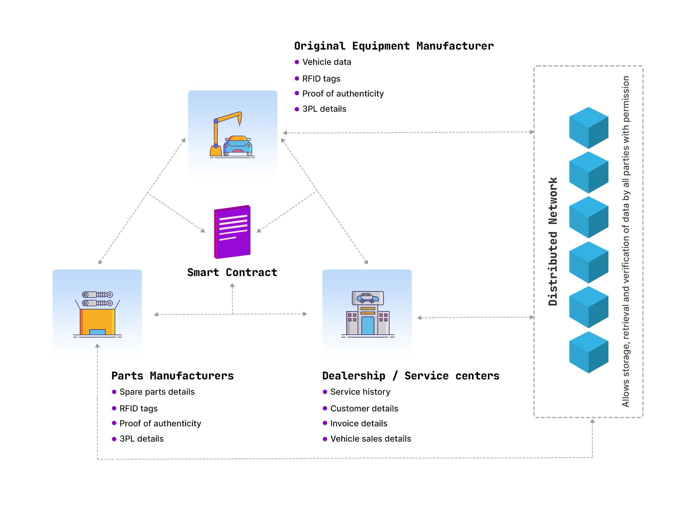 blockchain in automotive supply chain