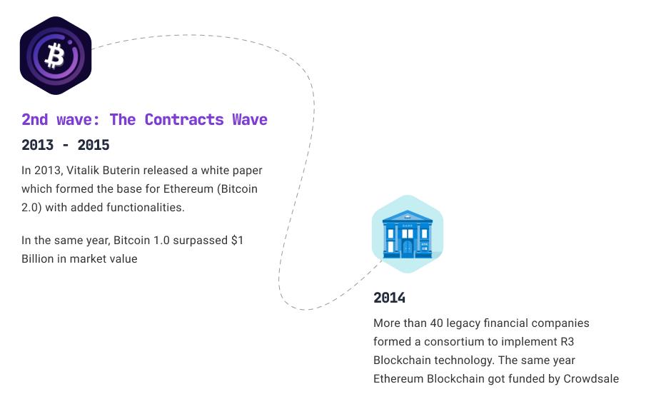 Blockchain contracts